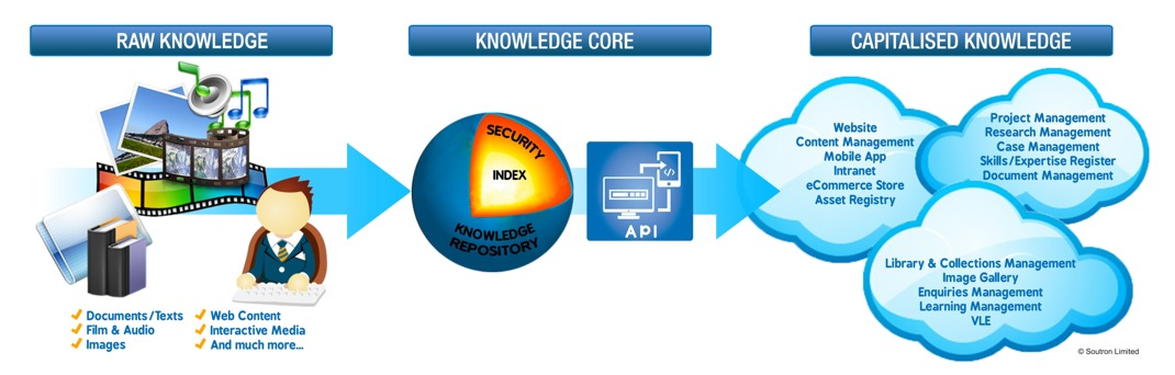 Soutron Knowledge Core for Charities and Non for Profit
