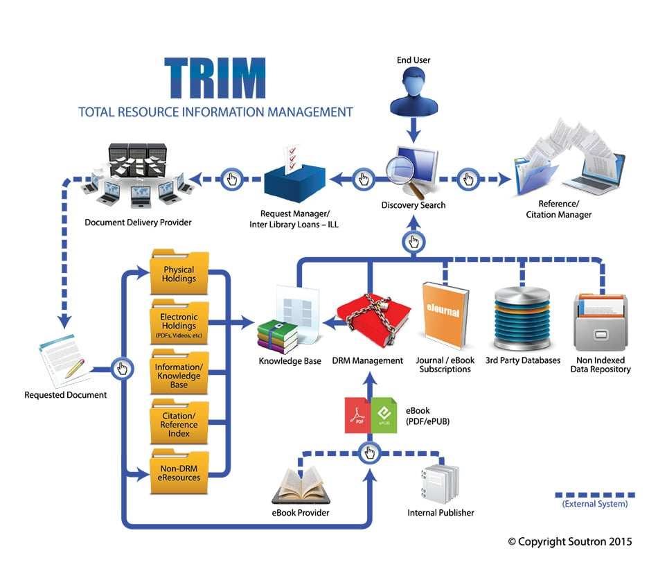 Soutron Total Resource Information Management Trim