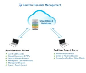 Cloud Based Records Management Software
